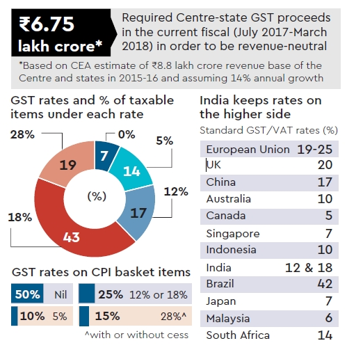 Gst Graph Sunkrish Financial Amp Corporate Services