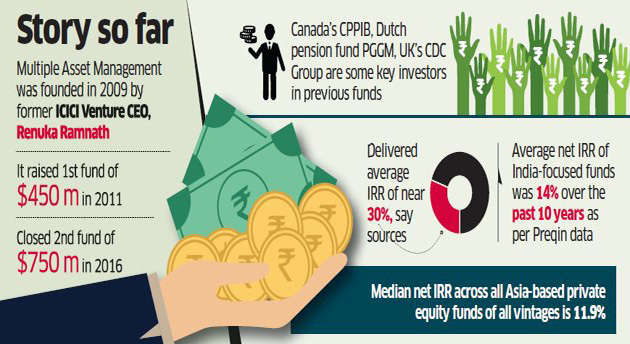 Return On Private Equity Investment In India – takegives live